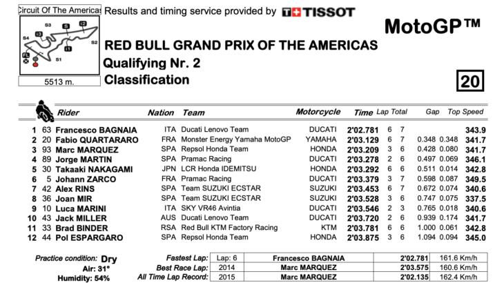MotoGP2021アメリカズGP フランチェスコ・バニャイアが3戦連続ポールポジション