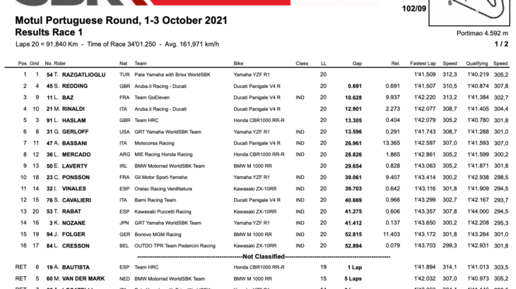 FIM スーパーバイク世界選手権(SBK)ポルティマン戦 レース1でトプラック・ラズガトリオグルが優勝、レイは転倒リタイア