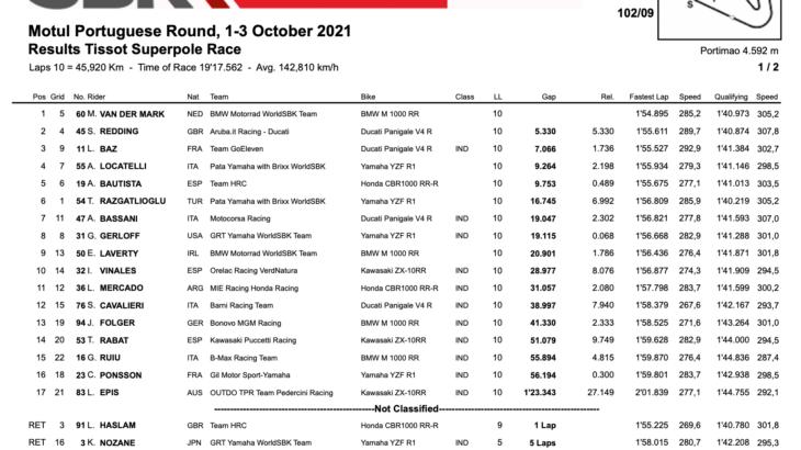FIM スーパーバイク世界選手権(SBK)ポルトガル戦 スーパーポールレースでファン・デル・マークが優勝