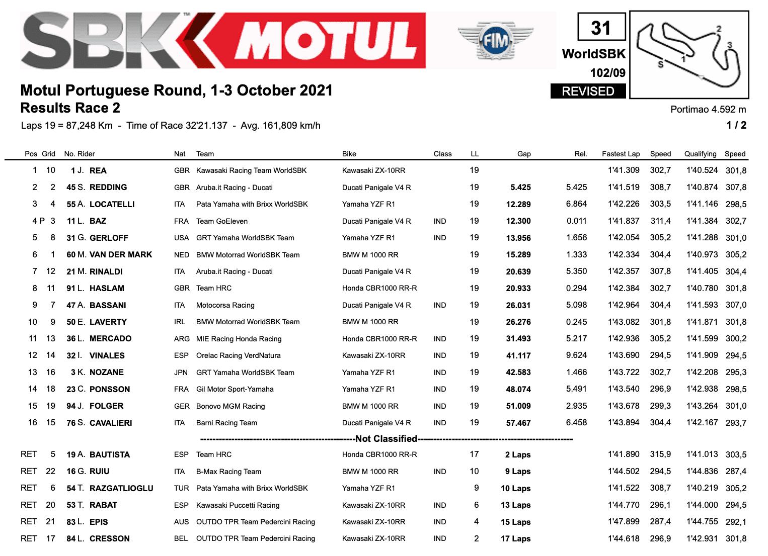 FIM スーパーバイク世界選手権(SBK)ポルトガル戦 レース2でジョナサン・レイが優勝