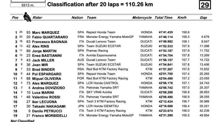 MotoGP2021アメリカズGP マルク・マルケスがCOTAで優勝