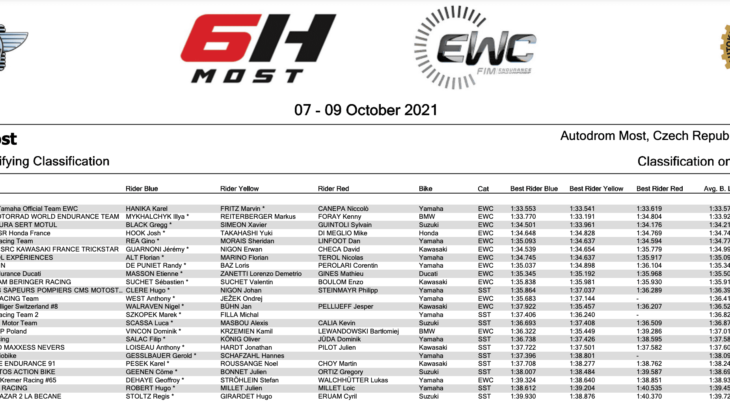 世界耐久選手権(EWC)最終戦モスト6時間耐久 ポールポジションはYART