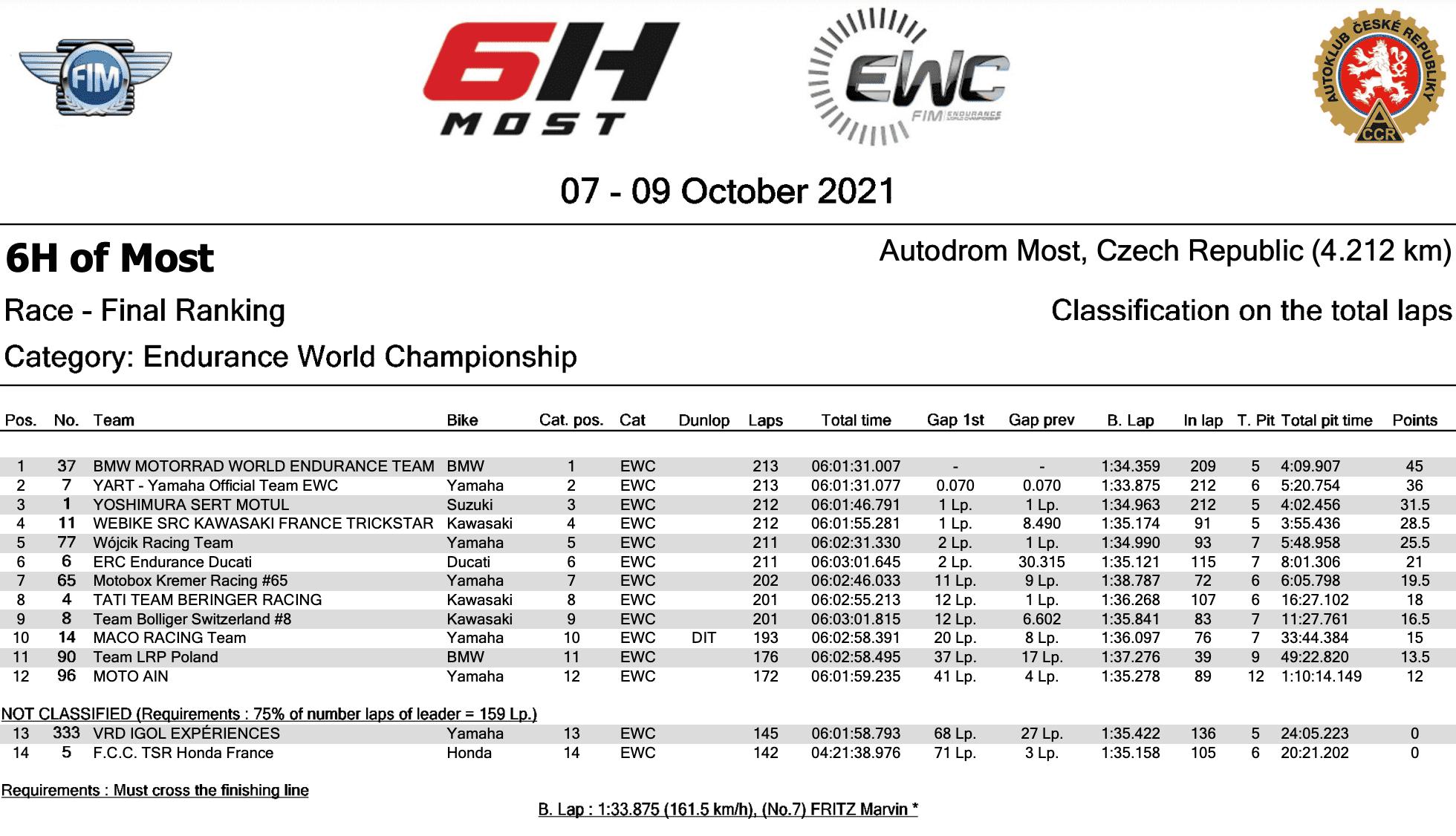 世界耐久選手権(EWC)モスト6時間耐久ロードレースでBMW MOTORRAD WORLD ENDURANCE TEAMが優勝