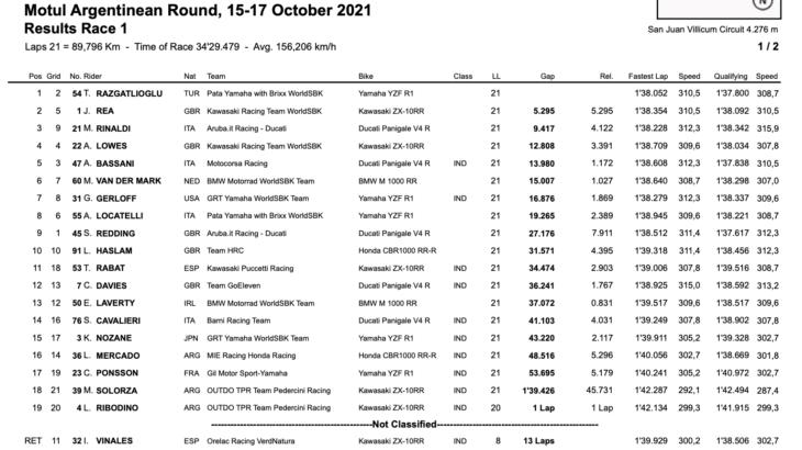 FIM スーパーバイク世界選手権(SBK)サン・フアン・ビリカム戦 レース1でラズガトリオグルが優勝