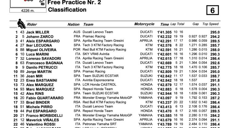 MotoGP2021エミリア・ロマーニャGP FP2トップタイムはジャック・ミラー