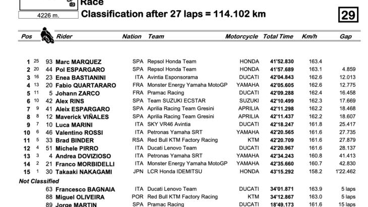 MotoGP2021エミリア・ロマーニャGP 優勝はマルク・マルケス/ファビオ・クアルタラロが2021年タイトルを獲得